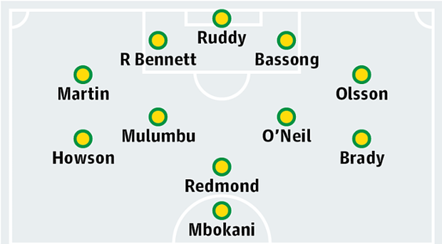 Possible Norwich City XI For Arsenal Clash